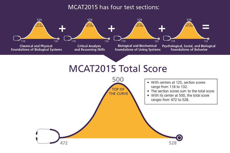 What is a Good MCAT Score